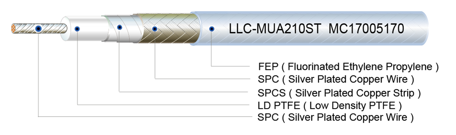 RF Coaxial Cables and Low Loss PTFE Cable, RF Microwave Coaxial ...